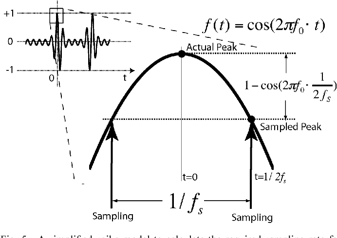 Figure 5 from Continuous Time Level Crossing Sampling ADC