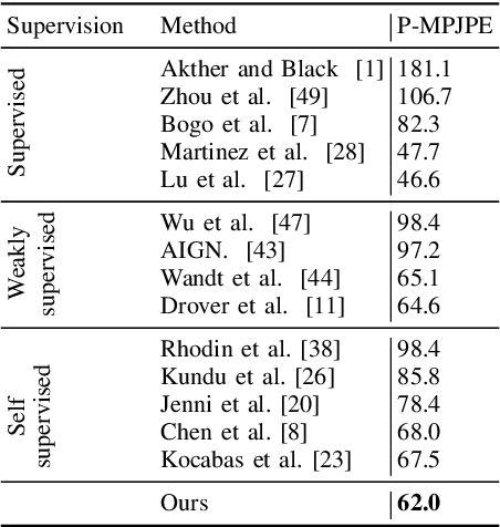 Figure 4 for Self-Supervised 3D Human Pose Estimation with Multiple-View Geometry