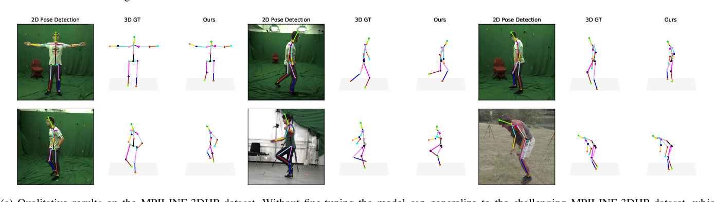 Figure 3 for Self-Supervised 3D Human Pose Estimation with Multiple-View Geometry