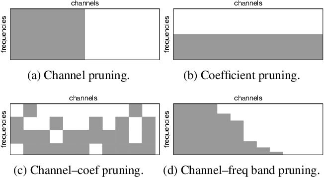 Figure 1 for Dense Pruning of Pointwise Convolutions in the Frequency Domain