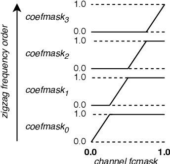 Figure 3 for Dense Pruning of Pointwise Convolutions in the Frequency Domain