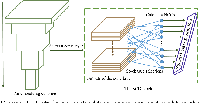 Figure 1 for Stochastic Channel Decorrelation Network and Its Application to Visual Tracking