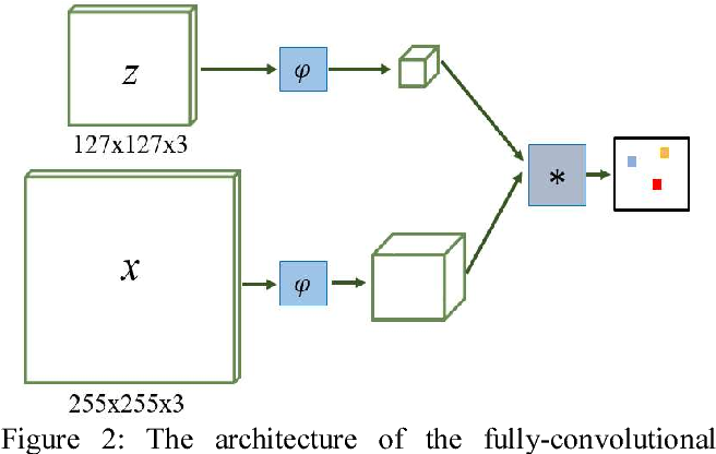 Figure 3 for Stochastic Channel Decorrelation Network and Its Application to Visual Tracking