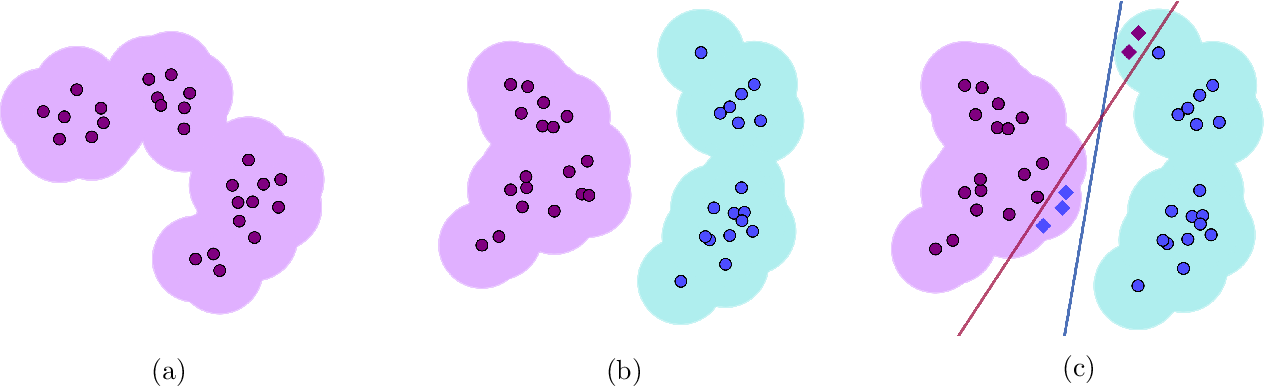 Figure 1 for On the Hardness of Robust Classification