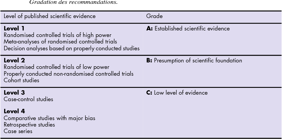Table I. – Grading of guidelines. Gradation des recommandations.