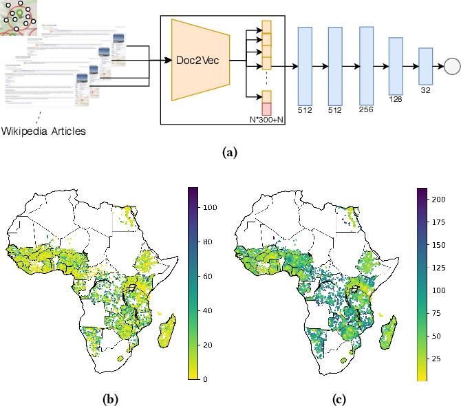 Figure 4 for Predicting Economic Development using Geolocated Wikipedia Articles