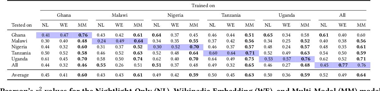 Figure 2 for Predicting Economic Development using Geolocated Wikipedia Articles