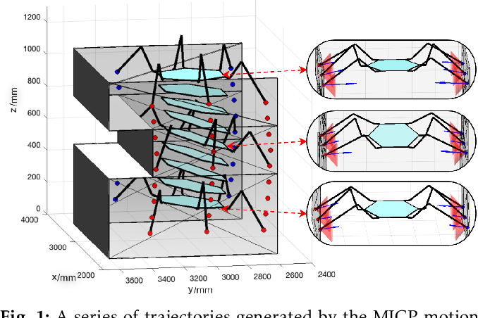 Figure 1 for Optimization Based Motion Planning for Multi-Limbed Vertical Climbing Robots