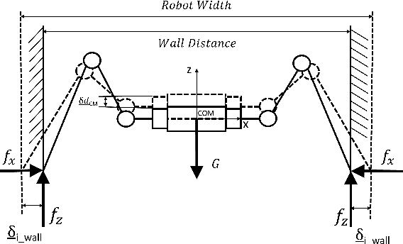 Figure 2 for Optimization Based Motion Planning for Multi-Limbed Vertical Climbing Robots