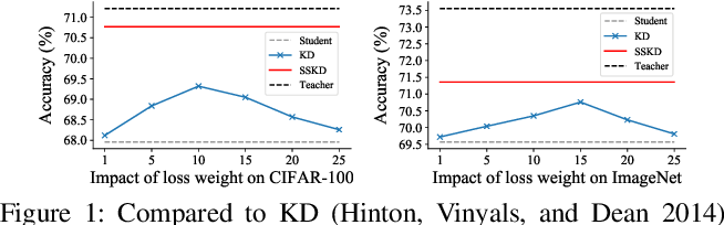 Figure 1 for Feature Matters: A Stage-by-Stage Approach for Knowledge Transfer
