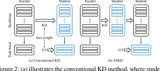 Figure 3 for Feature Matters: A Stage-by-Stage Approach for Knowledge Transfer