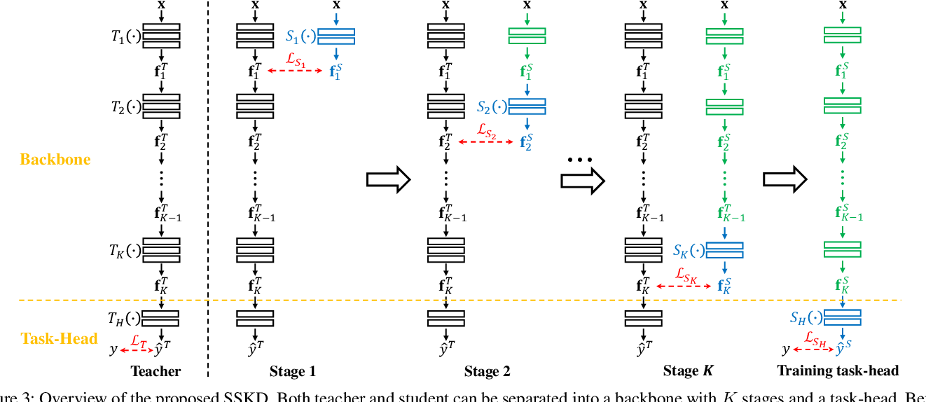 Figure 4 for Feature Matters: A Stage-by-Stage Approach for Knowledge Transfer