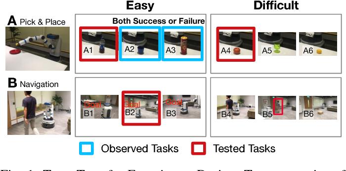 Figure 1 for The Transfer of Human Trust in Robot Capabilities across Tasks