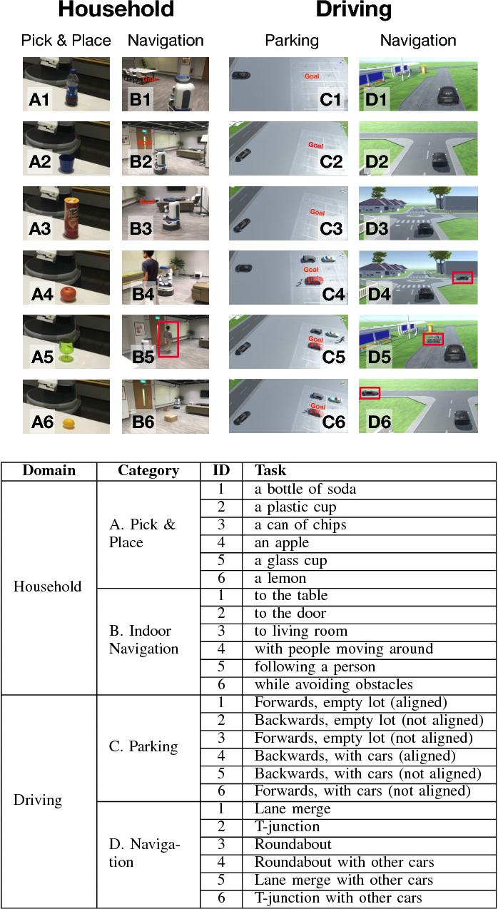 Figure 2 for The Transfer of Human Trust in Robot Capabilities across Tasks