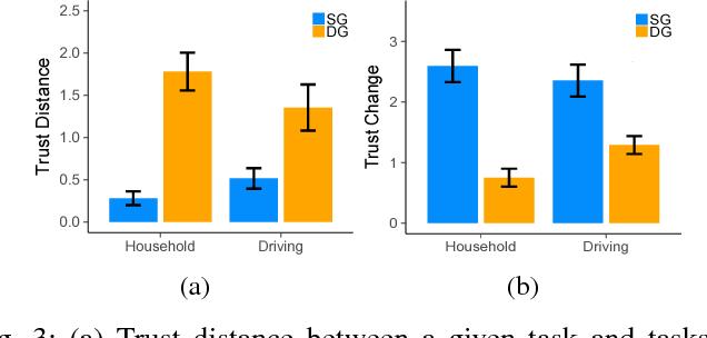 Figure 3 for The Transfer of Human Trust in Robot Capabilities across Tasks