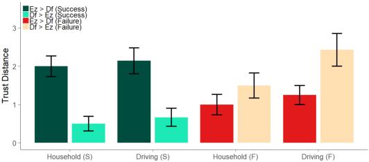 Figure 4 for The Transfer of Human Trust in Robot Capabilities across Tasks