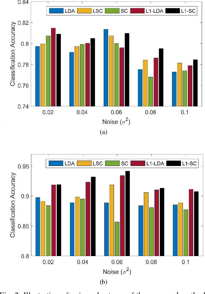 Figure 2 for Graph Scaling Cut with L1-Norm for Classification of Hyperspectral Images