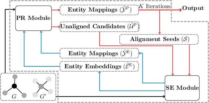 Figure 1 for Unsupervised Knowledge Graph Alignment by Probabilistic Reasoning and Semantic Embedding