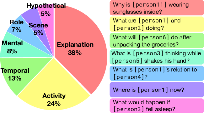 Figure 2 for From Recognition to Cognition: Visual Commonsense Reasoning