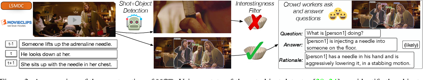 Figure 4 for From Recognition to Cognition: Visual Commonsense Reasoning