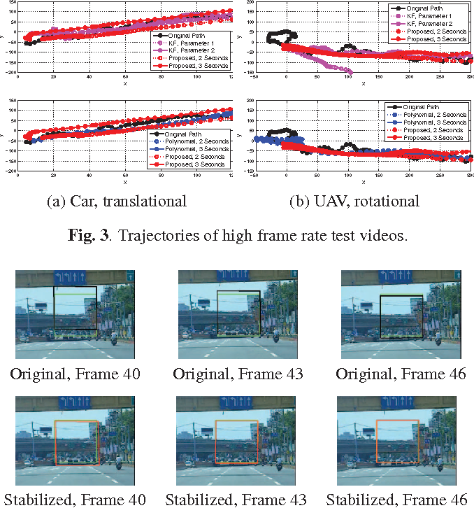 Figure 3 from Moving camera video stabilization using homography ...