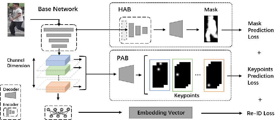 Figure 3 for Deep Attention Aware Feature Learning for Person Re-Identification