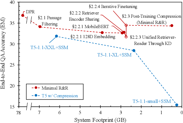 Figure 1 for Designing a Minimal Retrieve-and-Read System for Open-Domain Question Answering