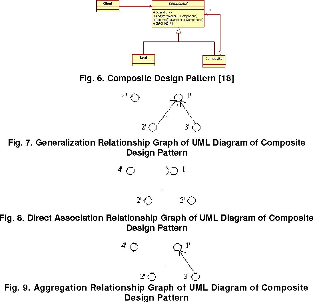 Fig. 8. Direct Association Relationship Graph of UML Diagram of Composite Design Pattern