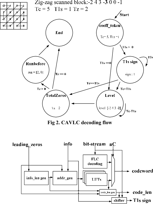 Figure 2 From Implementation Of A H 264avc Svc Decoder With Multi