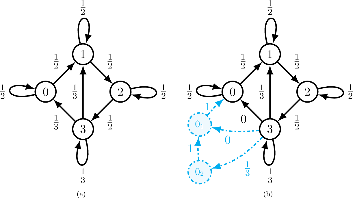 Figure 3 for Advances in Asynchronous Parallel and Distributed Optimization