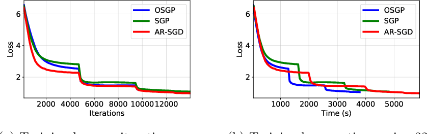 Figure 4 for Advances in Asynchronous Parallel and Distributed Optimization