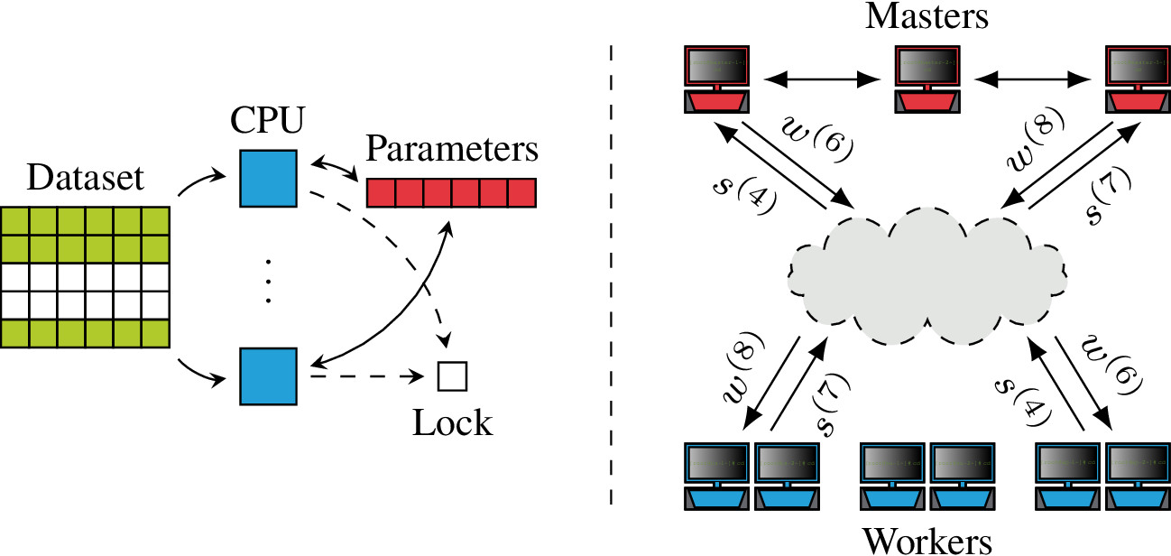 Figure 1 for Advances in Asynchronous Parallel and Distributed Optimization