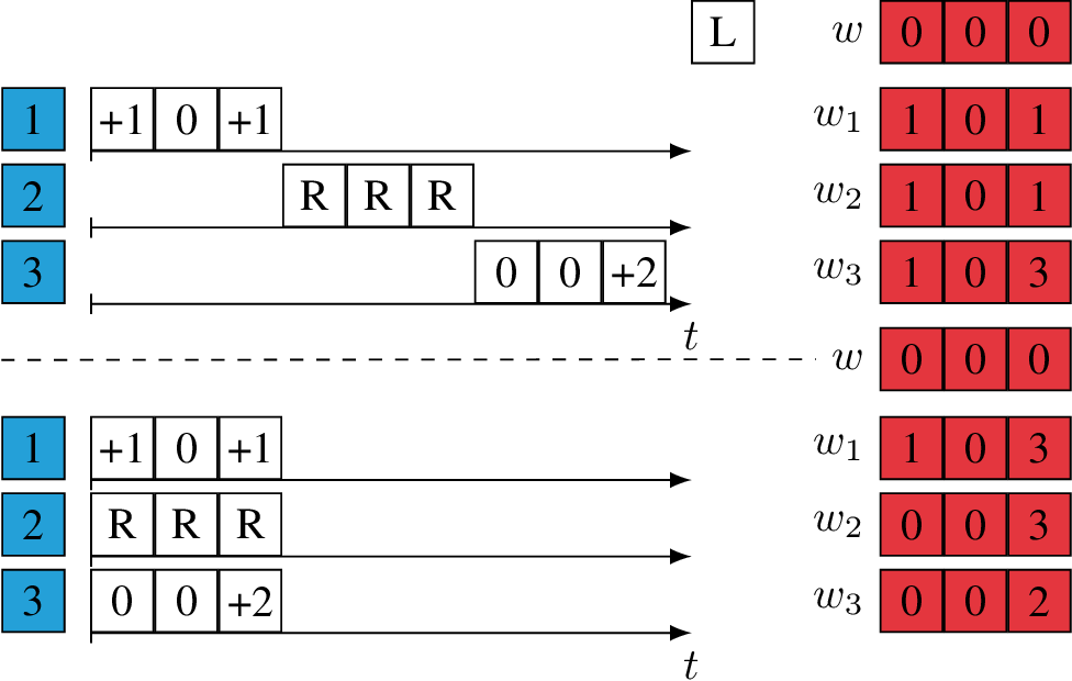Figure 2 for Advances in Asynchronous Parallel and Distributed Optimization