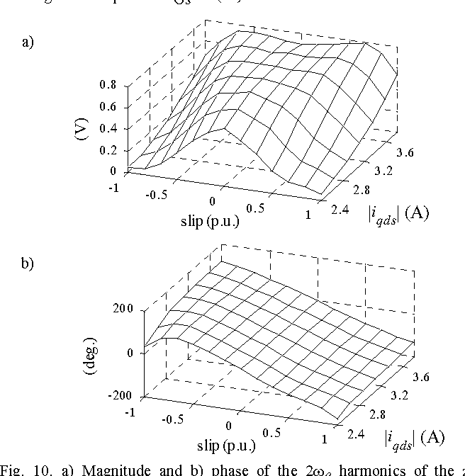 Figure 10 From Saliency Tracking Based Sensorless Control Of Ac