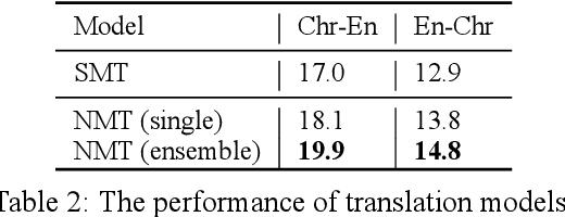 Figure 4 for ChrEnTranslate: Cherokee-English Machine Translation Demo with Quality Estimation and Corrective Feedback