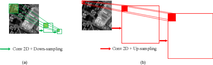 Figure 1 for Hyperspectral Pansharpening Based on Improved Deep Image Prior and Residual Reconstruction