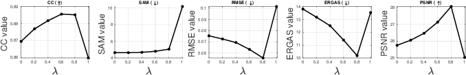 Figure 2 for Hyperspectral Pansharpening Based on Improved Deep Image Prior and Residual Reconstruction