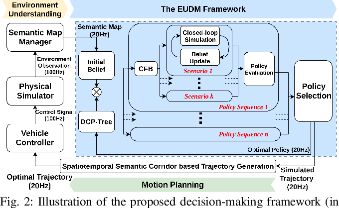 Figure 2 for Efficient Uncertainty-aware Decision-making for Automated Driving Using Guided Branching