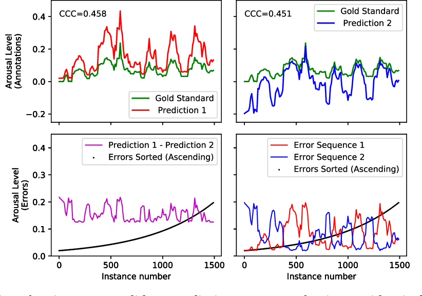 Figure 2 for On Many-to-Many Mapping Between Concordance Correlation Coefficient and Mean Square Error