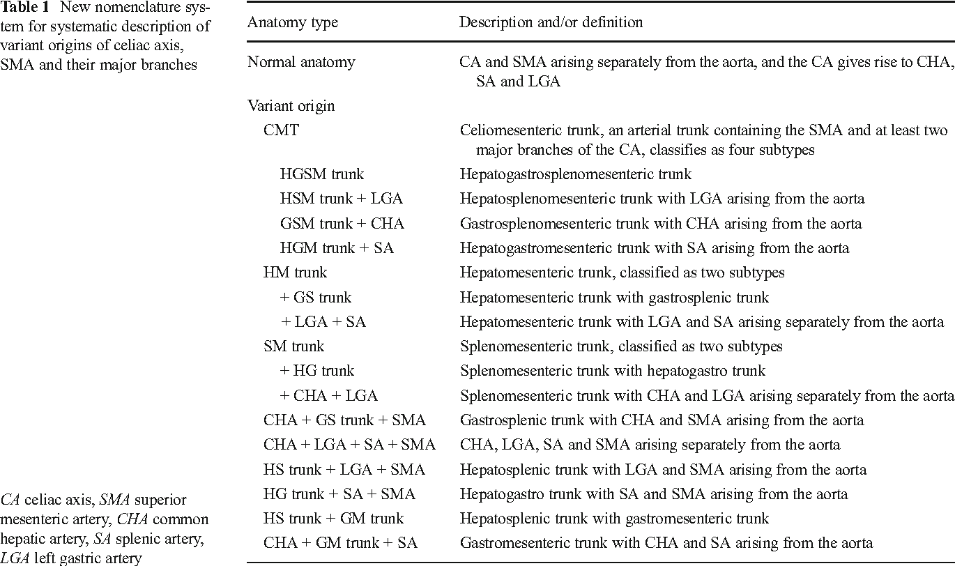 Anatomical Variations In The Origins Of The Celiac Axis And The