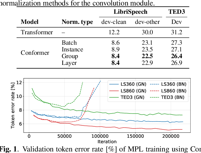 Figure 1 for Advancing Momentum Pseudo-Labeling with Conformer and Initialization Strategy
