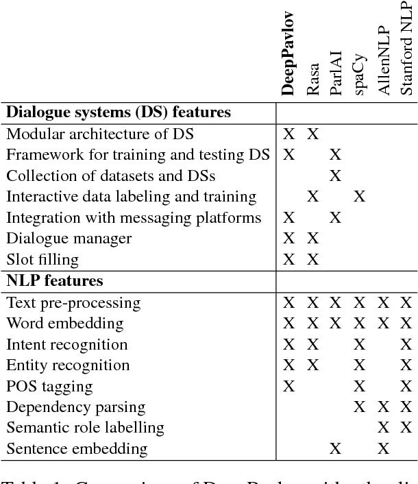 promo code d27d4 1348b PDF  DeepPavlov  Open-Source Library for Dialogue Systems - Semantic ...