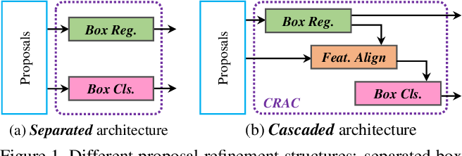 Figure 1 for CRACT: Cascaded Regression-Align-Classification for Robust Visual Tracking