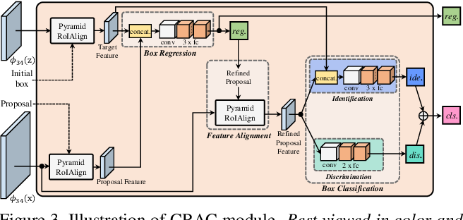 Figure 4 for CRACT: Cascaded Regression-Align-Classification for Robust Visual Tracking