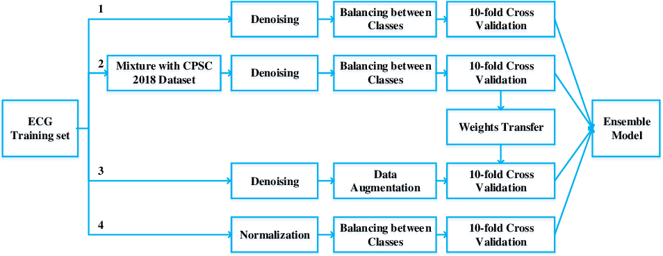 Figure 2 for Automatic Detection of ECG Abnormalities by using an Ensemble of Deep Residual Networks with Attention