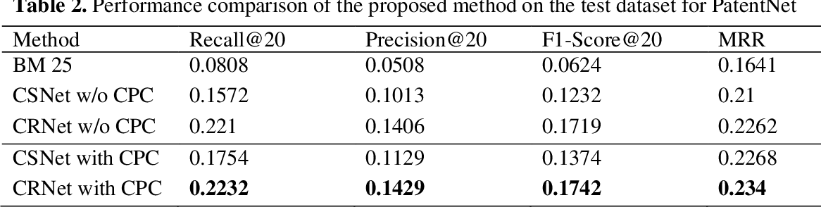 Figure 4 for Deep learning-based citation recommendation system for patents