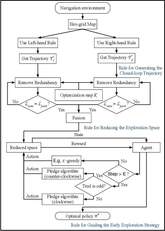 Figure 1 for Rule-Based Reinforcement Learning for Efficient Robot Navigation with Space Reduction