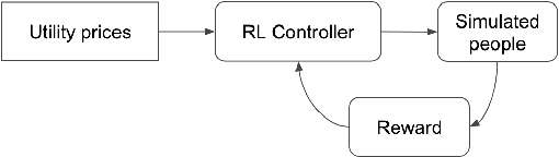 Figure 1 for Using Meta Reinforcement Learning to Bridge the Gap between Simulation and Experiment in Energy Demand Response