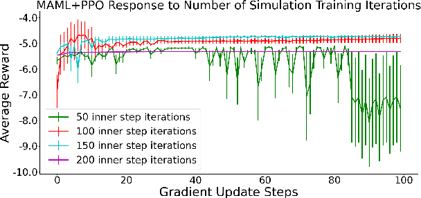 Figure 3 for Using Meta Reinforcement Learning to Bridge the Gap between Simulation and Experiment in Energy Demand Response