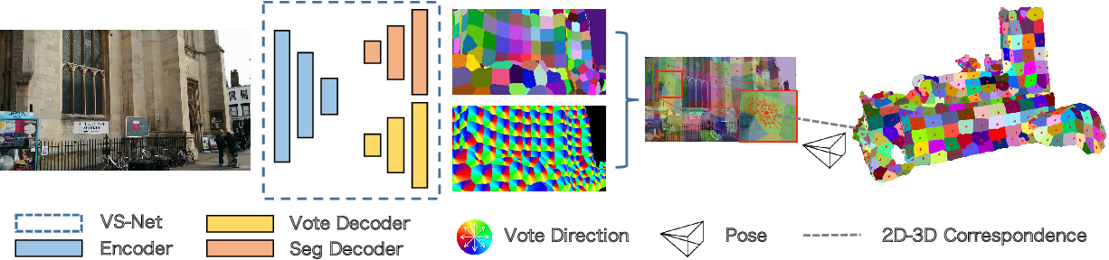 Figure 3 for VS-Net: Voting with Segmentation for Visual Localization